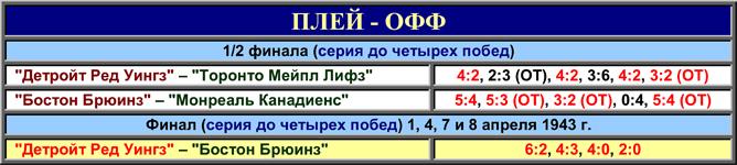 История Кубка Стэнли. Часть 51. 1942-1943. Таблица плей-офф.
