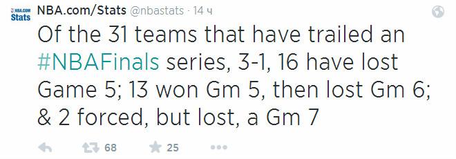Из 31 команды, проигрывавшей 1-3 в финале НБА, 16 уступали в игре № 5, 13 выигрывали, но складывали оружие в игре № 6, ещё две доживали до игры № 7