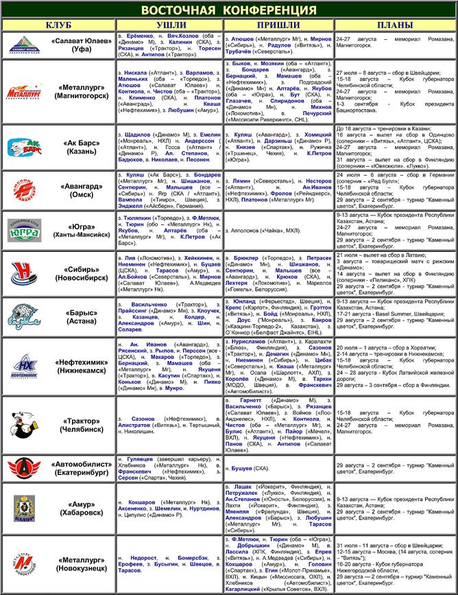 Таблица переходов КХЛ. Восточная конференция