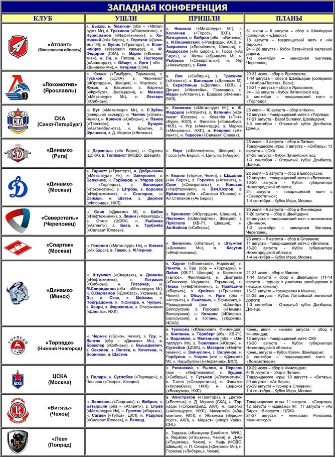 Таблица переходов КХЛ. Западная конференция
