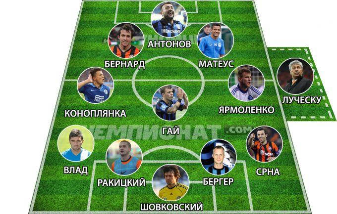 Символическая сборная еврокубковой недели с участием украинских клубов
