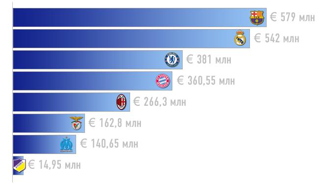 Общая стоимость игроков