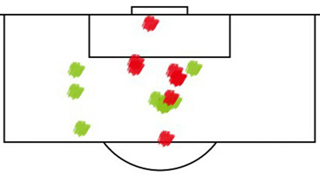 Зелёным указаны точки отражённых вратарём ударов, красным — голы