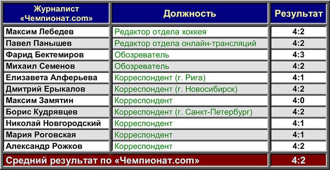 """Трактор"" — ""Югра"". Прогноз ""Чемпионат.com"""