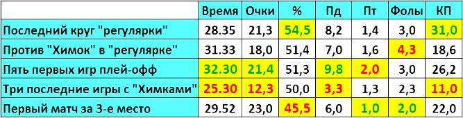 Сравнительная таблица показателей Мачея Лампе