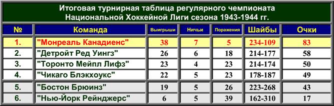 История Кубка Стэнли. Часть 52. 1943-1944. Турнирная таблица регулярного чемпионата.