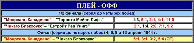 История Кубка Стэнли. Часть 52. 1943-1944. Таблица плей-офф.