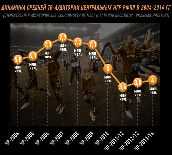 Динамика средней ТВ-аудитории центральных игр РФПЛ в 2004-2014 гг.