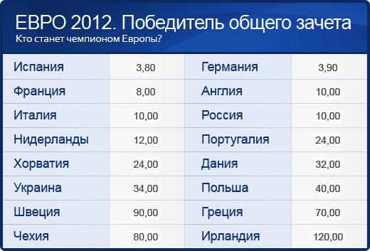Евро-2012. Победитель общего зачёта