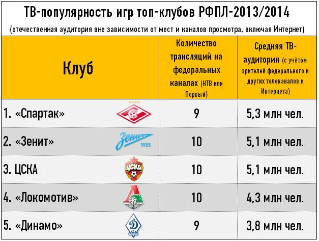 ТВ-популярность игр топ-клубов РФПЛ-2013/2014