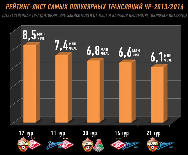 Рейтинг-лист самых популярных трансляций ЧР-2013/2014