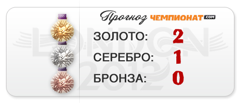 """Прогноз """"Чемпионат.com"""" – два золота и серебро """"художниц"""""""