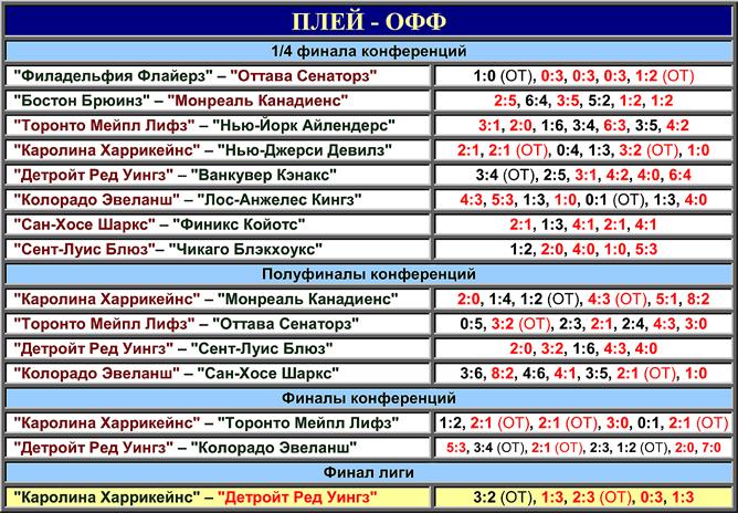 Таблица плей-офф розыгрыша Кубка Стэнли 2002 года.