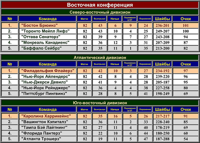 Турнирная таблица регулярного чемпионата НХЛ сезона-2001/02. Восточная конференция