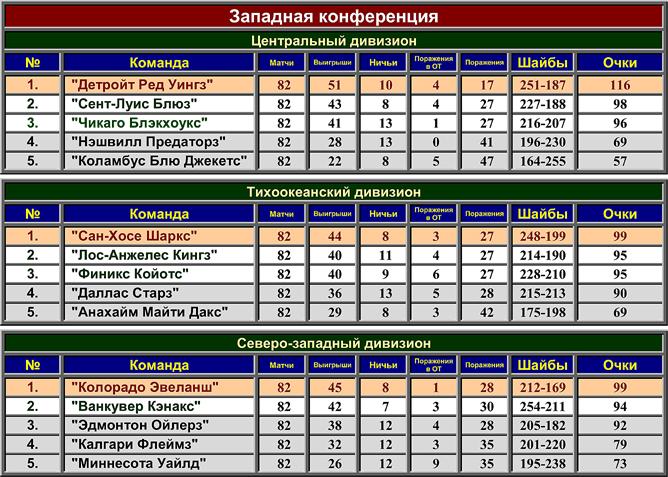 Турнирная таблица регулярного чемпионата НХЛ сезона-2001/02. Западная конференция