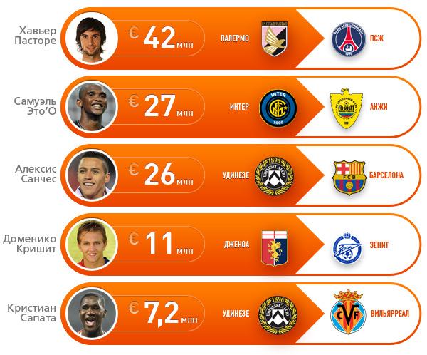Самые крупные сделки по продаже игроков из серии А в 2011 году