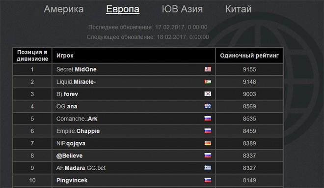 MidOne — обладатель самого высокого рейтинга MMR в мире