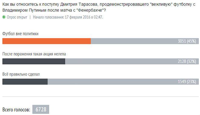 Мнение читателей о поступке Дмитрия Тарасова