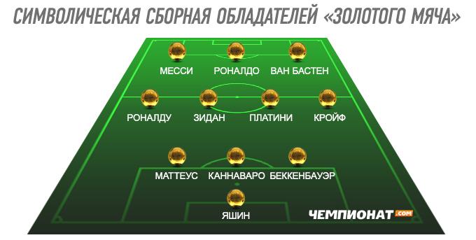 """Символическая сборная обладателей """"Золотого мяча"""""""