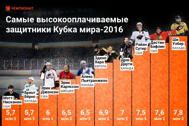 Рейтинг самых высокооплачиваемых защитников НХЛ