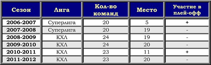 """Таблица выступлений """"Сибири"""" в Суперлиге и КХЛ"""