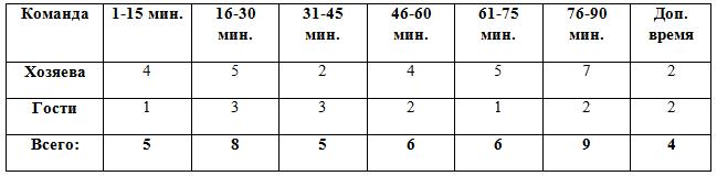 Распределение забитых мячей по отрезкам матча в финалах Кубка России