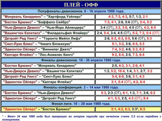 Таблица плей-офф розыгрыша Кубка Стэнли 1988 года.
