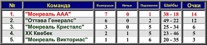 История Кубка Стэнли. Сезон 1892/93. Таблица первого розыгрыша.