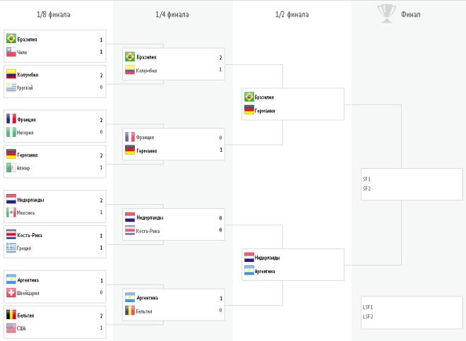 Сетка плей-офф ЧМ-2014 по футболу
