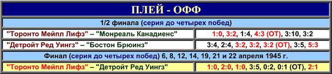 История Кубка Стэнли. Часть 53. 1944-1945. Таблица плей-офф.