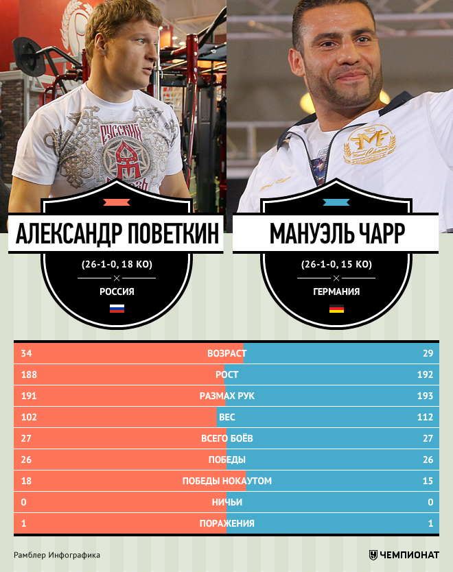 Инфографика. Поветкин — Чарр.
