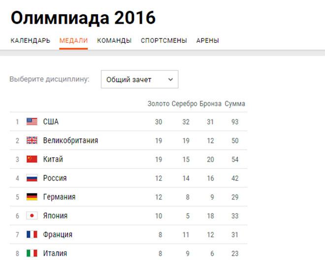 Медальный зачёт после 12 дней Олимпиады