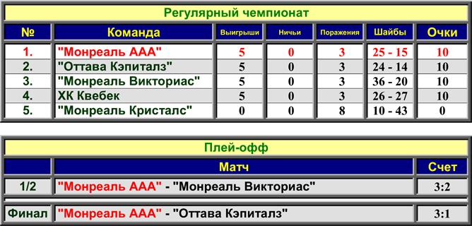 История Кубка Стэнли. Сезон 1893/94. Таблица.
