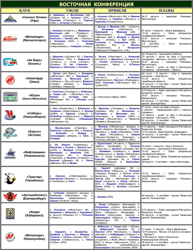 Таблица переходов. Восток