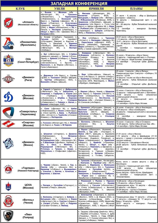 Таблица переходов. Запад