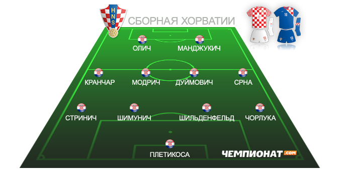 Ориентировочный состав сборной Хорватии на Евро-2012