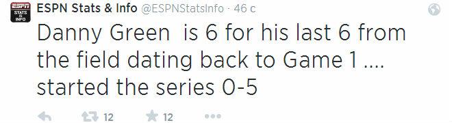 6 из 6 бросков с игры – столько реализовал Дэнни Грин, после стартовых 0 из 5 в данной серии с «Майами». Но «Сан-Антонио» пока не хватает его огня.