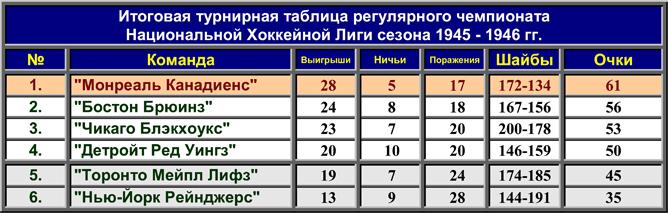 История Кубка Стэнли. Часть 54. 1945-1946. Турнирная таблица регулярного чемпионата.