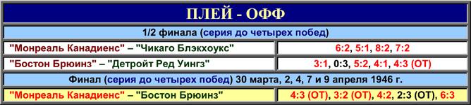 История Кубка Стэнли. Часть 54. 1945-1946. Таблица плей-офф.