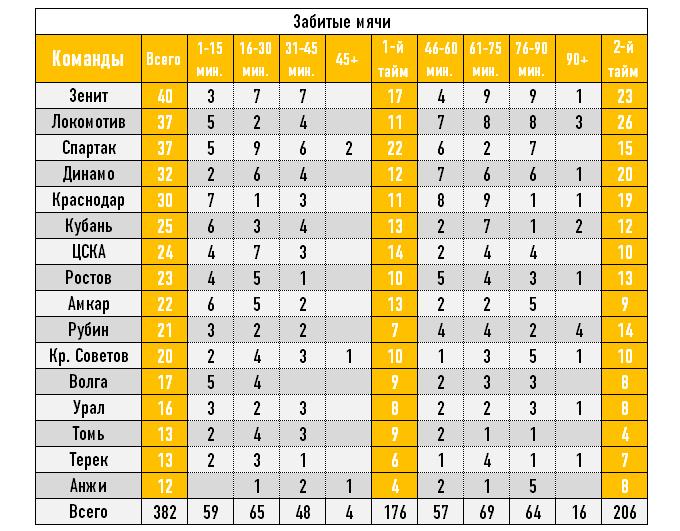 Статистика голов по минутам в футболе [PUNIQRANDLINE-(au-dating-names.txt) 40