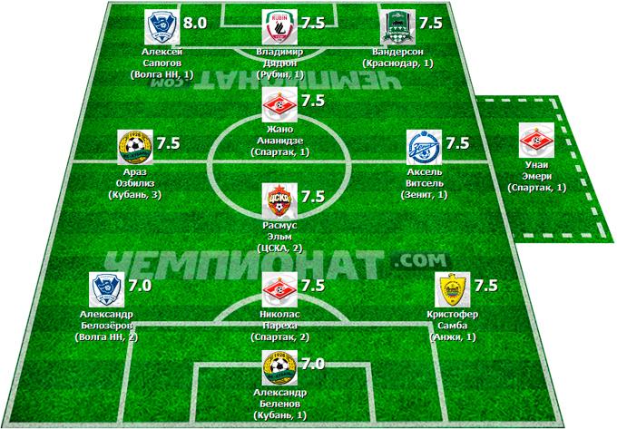 Символическая сборная 14-го тура Премьер-Лиги