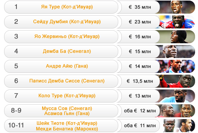 Самые дорогие футболисты Кубка Африки-2012