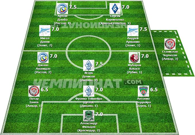 Символическая сборная 12-го тура Премьер-Лиги