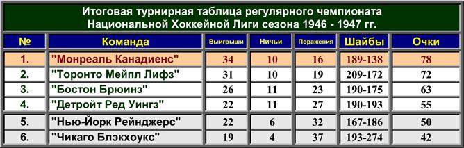История Кубка Стэнли. Часть 55. 1946-1947. Турнирная таблица регулярного чемпионата.