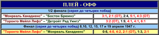 История Кубка Стэнли. Часть 55. 1946-1947. Таблица плей-офф.
