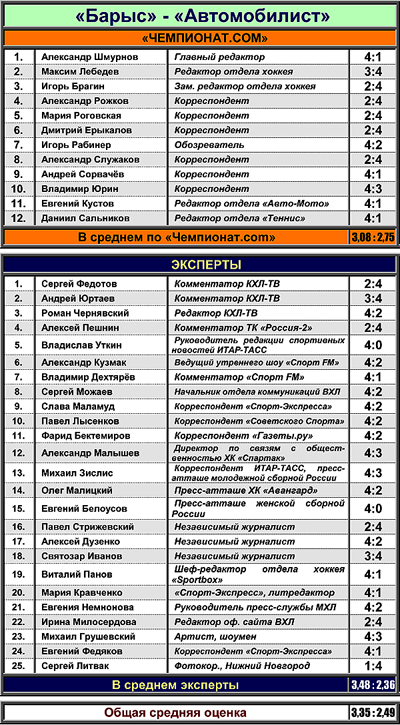 "Таблица 2. ""Барыс"" против ""Автомобилиста"""