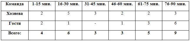 Распределение забитых мячей по отрезкам в матчах 9 тура