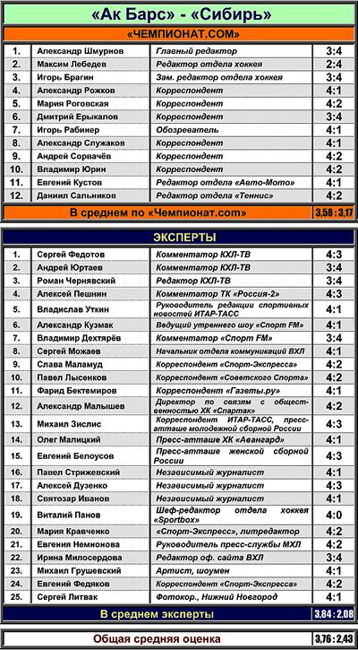 """Таблица 3. """"Ак Барс"""" против """"Сибири"""""""