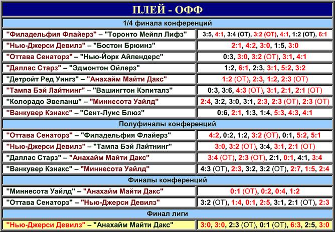Таблица плей-офф розыгрыша Кубка Стэнли 2003 года.
