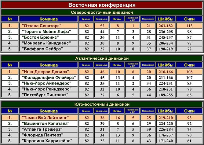 Турнирная таблица регулярного чемпионата НХЛ сезона-2002/03. Восточная конференция